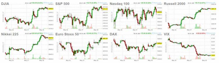 28-mayo-salida-usa% - Esperamos una apertura alcista hoy en Wall Street