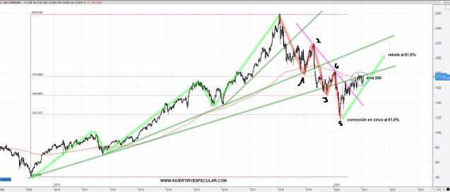 3m-27-enero-2021% - 3M un valor que se ajusta al momento del mercado