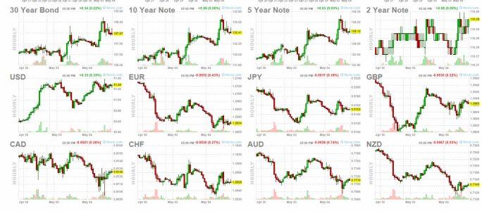 5-mayo-cierre-futuros-bonos-y-forex% - Qué rara la sesión de ayer ... ¿será por mayo?