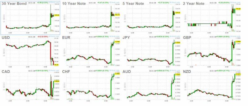 7-mayo-2% - Reacciones sobre la hora tras el dato de empleo