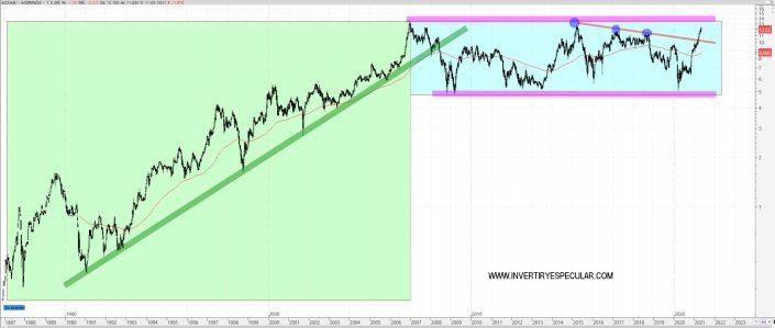 ACERINOX-12-MAYO-2021% - Acerinox es mantener hasta el dividendo