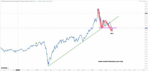 ARK-ISRAEL-20-MAYO% - Seguimiento a los ETFs de ARK INVEST