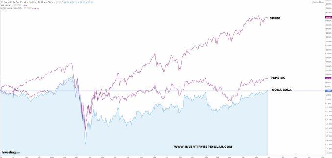COCA-COLA-VS-PEPSI-Y-SP500% - Coca Cola una acción del Dow Jones que está a precio asequible