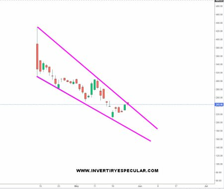 COINBASE-26-MAYO-2021% - Coinbase trata de salirse de sus máximos y mínimos descendentes