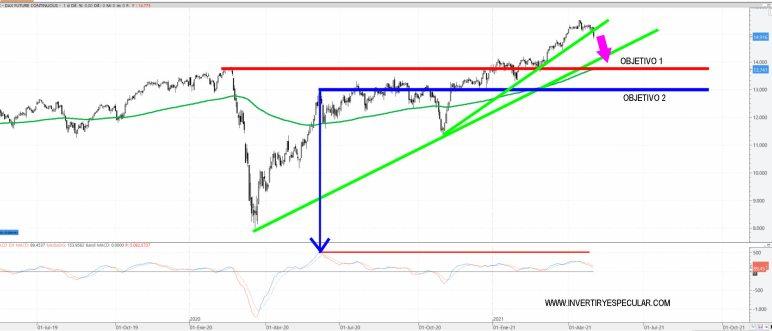 DAX-5-MAYO-2021% - Objetivos Dax si sigue a la baja