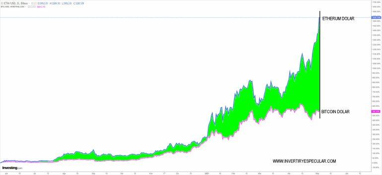 ETHERUM-VS-BITCOIN-4-MAYO-2021% - El Etherum le zurra la badana al bitcoin desde el verano pasado