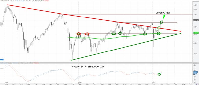 EURO-STOXX-50-17-MAYO-2021% - Gran pinta técnica del Euro Stoxx y muy prometedora la del IBEX