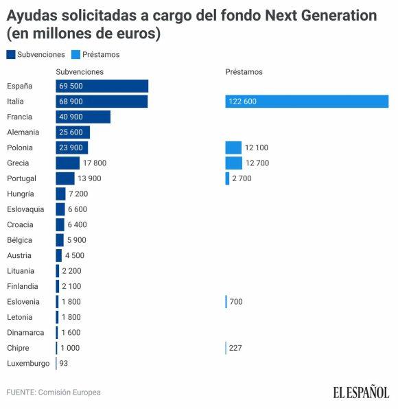 FONDO-NEXT-GENERATION% - Por fin .... la UE emitirá eurobonos para la recuperación económica por el covid