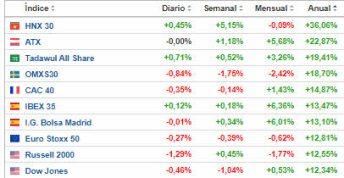 IBEX-ENTRE-LOS-QUE-MAS-SUEN-EN-EL-ANO% - Valores del mercado español que suben más de un 1%