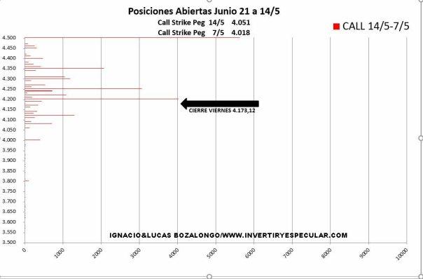 INCREMENTO-CALL-18-MAYO-2021% - Movimientos en el SP500 interesantes la semana pasada