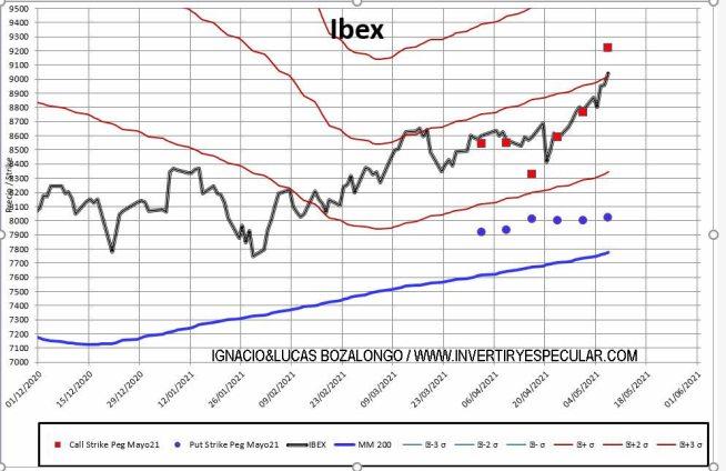 MEFF-2-10-MAYO-2021% - Cerrojazo en el IBEX de sus operadores