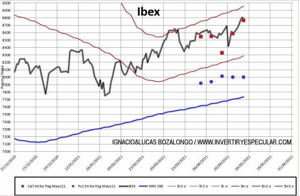 MEFF-2-3-MAYO-2021% - Al Ibex siguen sin ponerle tapón por arriba