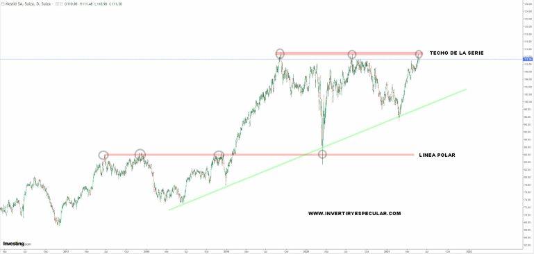 NESTLE-31-MAYO-2021% - Comprometedor informe de Nestlé que no impacta en su cotización