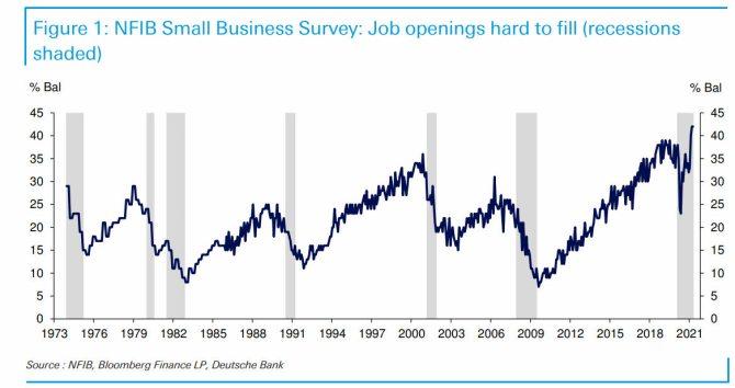 NFIB-7-de-mayo% - Factores por lo que es difícil encontrar trabajadores en EEUU