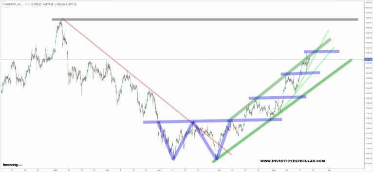 ORO-DOLAR-21-MAYO-2021% - El Oro busca la vuelta alcista respecto al dólar