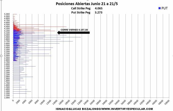 SP-NEGOCIACION-POR-PRECIO-EJERCICIO-25-MAYO% - No estamos observando convencimiento  en  4400 SP500  para el vencimiento de  junio