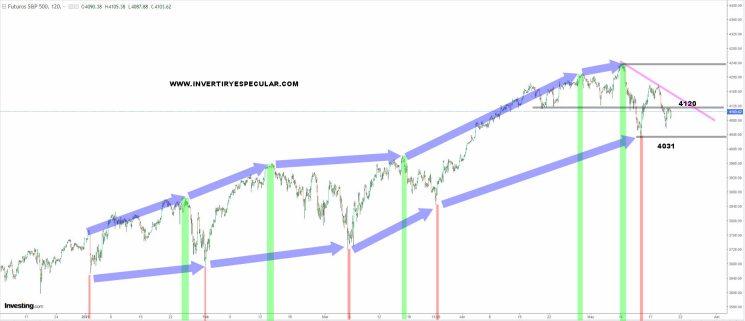 SP500-20-MAYO-2021-1% - Hasta 4031 no cambia la cadencia de máximos y mínimos ascendentes en SP500