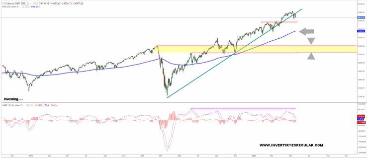SP500-DIARIO-19-MAYO-2021-1% - No queremos meter miedo pero ...