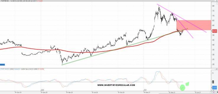 TWITTER-24-MAYO-2021% - Los gustos de los Hedge Funds