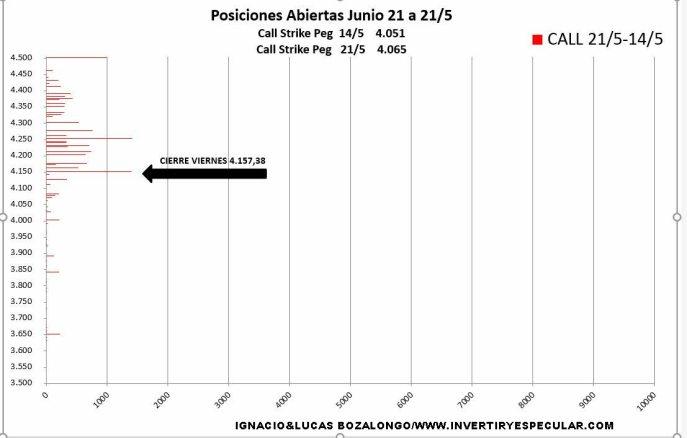 VARIACION-CALL-25-MAYO% - No estamos observando convencimiento  en  4400 SP500  para el vencimiento de  junio