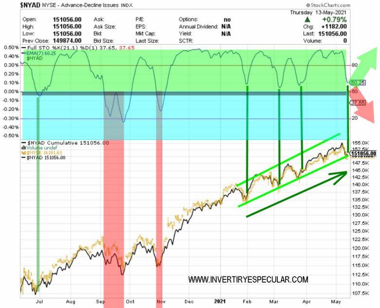 amplitud-mercado-14-mayo-2021% - Amplitud mercado a cierre de ayer