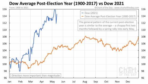 ano-postelectoral-en-eeuu% - Movimiento mensual medio del Dow Jones  tras el año electoral en los EEUU