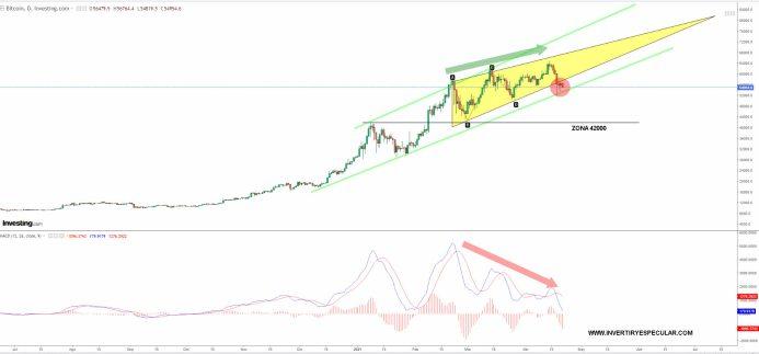 bitcoin-21-abril-2021% - No es magia .. es análisis técnico