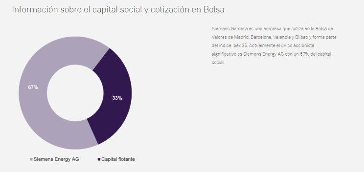 capital-social-siemens-gamesa% - La CNMV exige a Siemens las cosas claras y el chocolate espeso