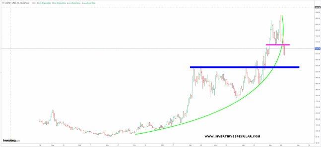 compound-18-mayo-2021% - Breve aproximación al COMPOUND