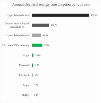 consumo-electrico-cripto% - Elon Musk provoca una descapitalización de un tercio del Bitcoin