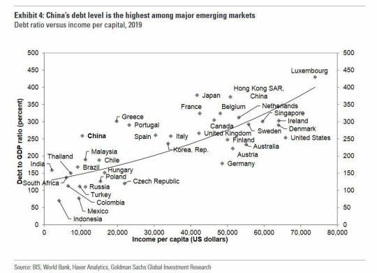 deuda-sobre-pib-y-renta-percapita% - China no es inmune a la pandemia del excesivo endeudamiento público