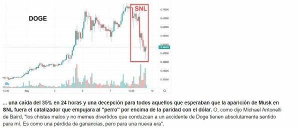 dogecoin-crash% - Un vacile de Elon Muks deja al Dogecoin tiritando