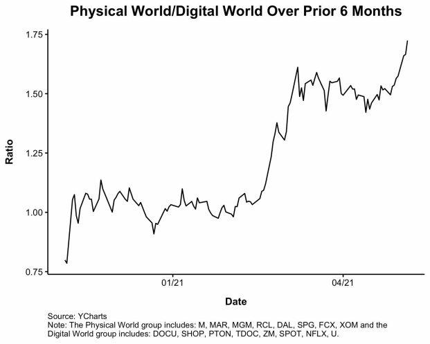empresas-digitales-vs-fisicas% - Las empresas del múndo físico ganan a las del digital en el último semestre