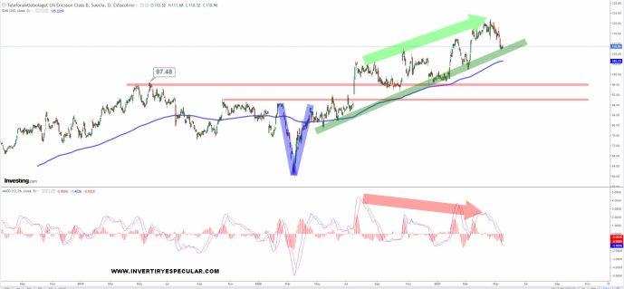 ericsson-18-mayo-2021% - Ericsson mantiene su cadencia alcista de max/min ascendentes