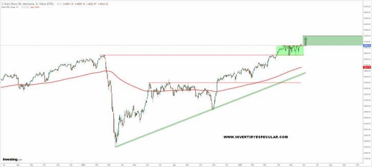 eurostoxx-26-mayo-2021% - Si Wall St. no corrige el Euro Stoxx tiene que irse a 4200