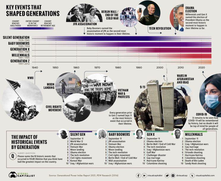 hechos-historicos-por-generaciones% - Los impactos por eventos históricos según generación