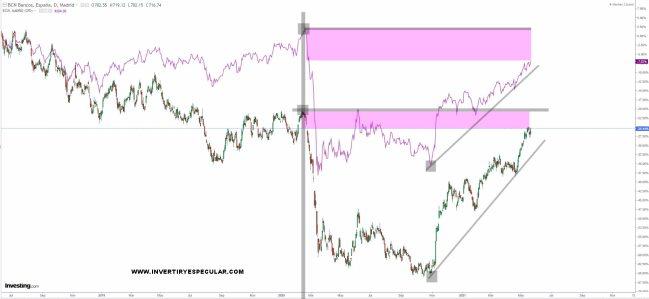 ibex-banca-24-mayo-2021% - ¿Banca española, europea o estadounidense?
