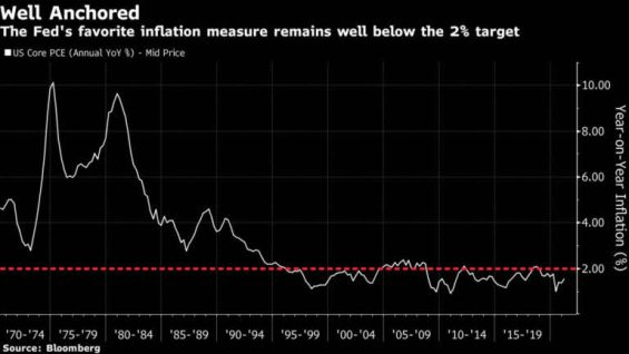 ipc-deflactado-mayo-2021% - Si a la FED no le gusta un dato macro   cambia a otro similar