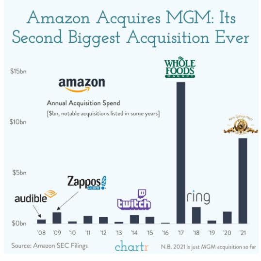 """las-mayores-compras-de-amazon% - La """"Metro"""" es la segunda adquisición más cara de Amazon"""