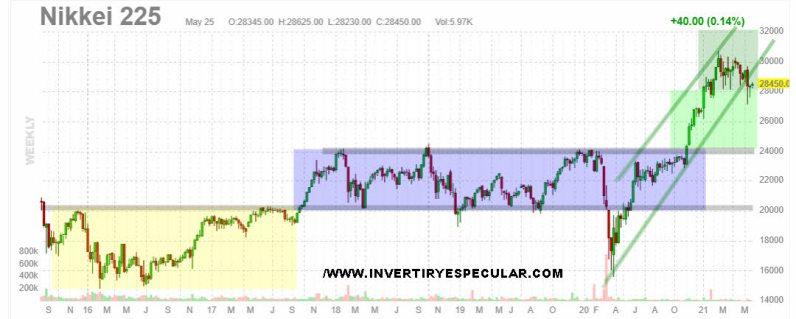 nikkei-26-mayo-2021% - Vistazo a Japón a través del Nikkei y el Yen