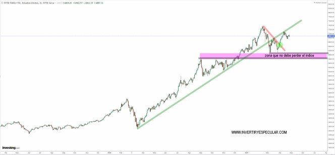 nyse-fang-6-mayo-2021% - ¿Hay que salirse del NYSE FANG INDEX?