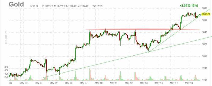 oro-19-mayo-2021% - La abuela Yellen la volvió a montar