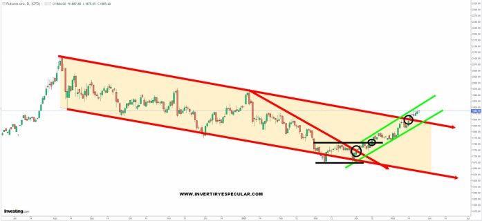 oro-24-mayo-2021% - La inflación es al oro lo que un charco lodo a un porcino