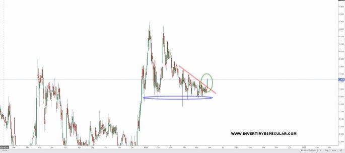 oryzon-26-mayo-2021% - Oryzon decide romper al alza