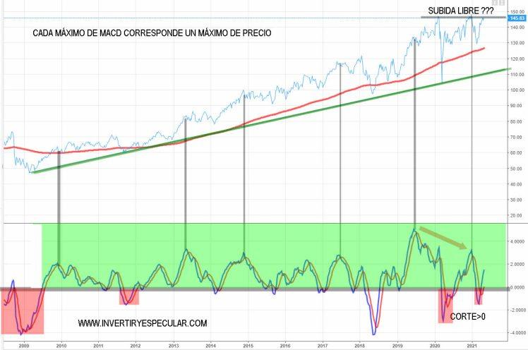 pepsico-3-mayo-2021% - PEPSICO vuelve a intentar la subida libre