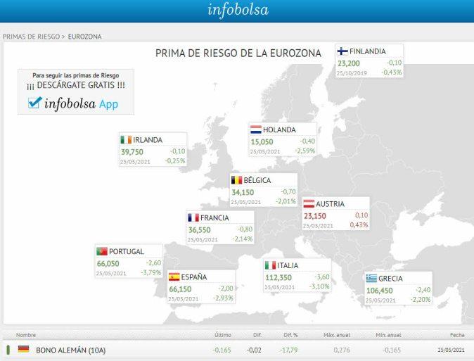 primas-de-riesgo-eurozona-25-mayo% - El disparate de la Deuda pública España vs la de  EEUU