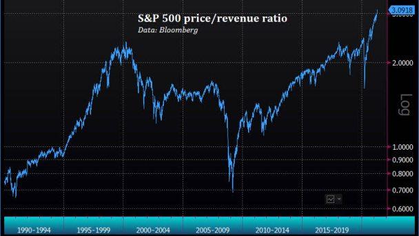 ratio-precio-ingresos-empresas% - No es lo mismo hacer techo que estallar una burbuja