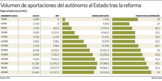 reforma-autonomos% - Los autónomos españoles vivirán en un infierno fiscal