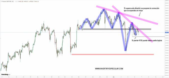 sp500-6-mayo-2021% - La Fed ya empieza a advertir del exceso de sobrevaloraciones de activos