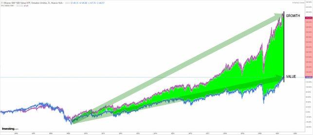 value-vs-growth-12-mayo-2021% - Están anatemizando el Nasdaq ¿por qué? ¿qué le pasa para tenerle tanto miedo?